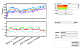 Analysis tool for the wind power industry